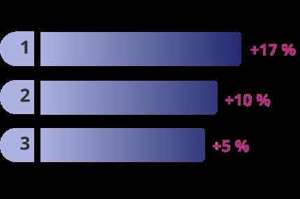 Balkendiagram zeigt in welcher Branche mehr verdient wird