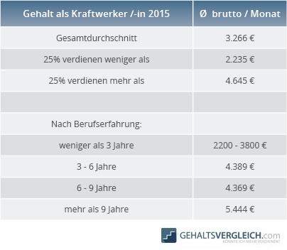 Tabelle Gehalt Kraftwerker 2015