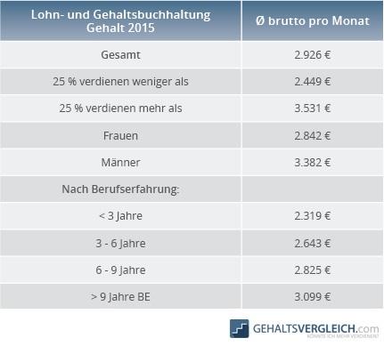 Tabelle Lohn- und Gehaltsbuchhalter Gehalt 2015