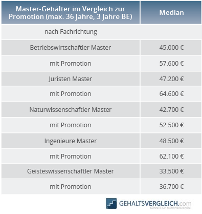 Tabelle Vergleich Gehalt Master und Promotion