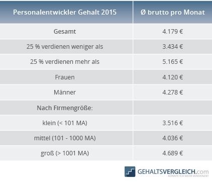 Tabelle Personalentwickler Gehalt 2015