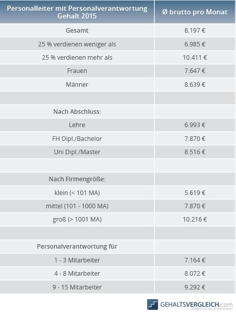 Tabelle Personalsachbearbeiter mit PV Gehalt 2015