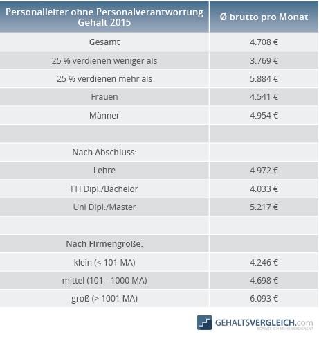 Tabelle Personalsachbearbeiter ohne PV Gehalt 2015