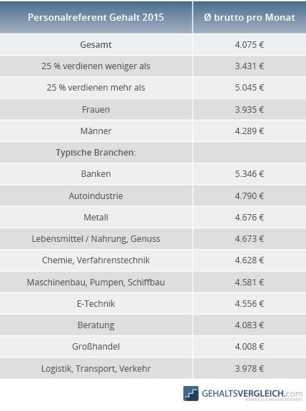 Tabelle Personalreferent Gehalt 2015