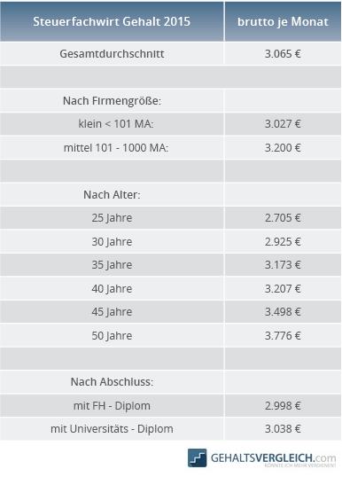 Tabelle Steuerfachwirt Gehalt 2015