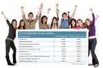 Azubis mit Tabelle Top 20 Einstiegsgehälter nach einer Ausbildung