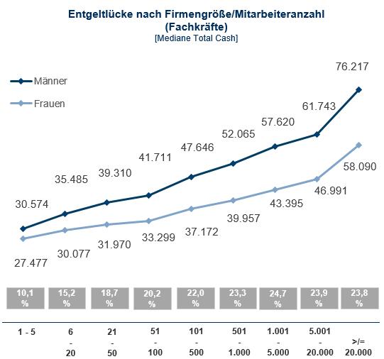 Diagramm Entgeltlücke 2016 nach Firmengröße