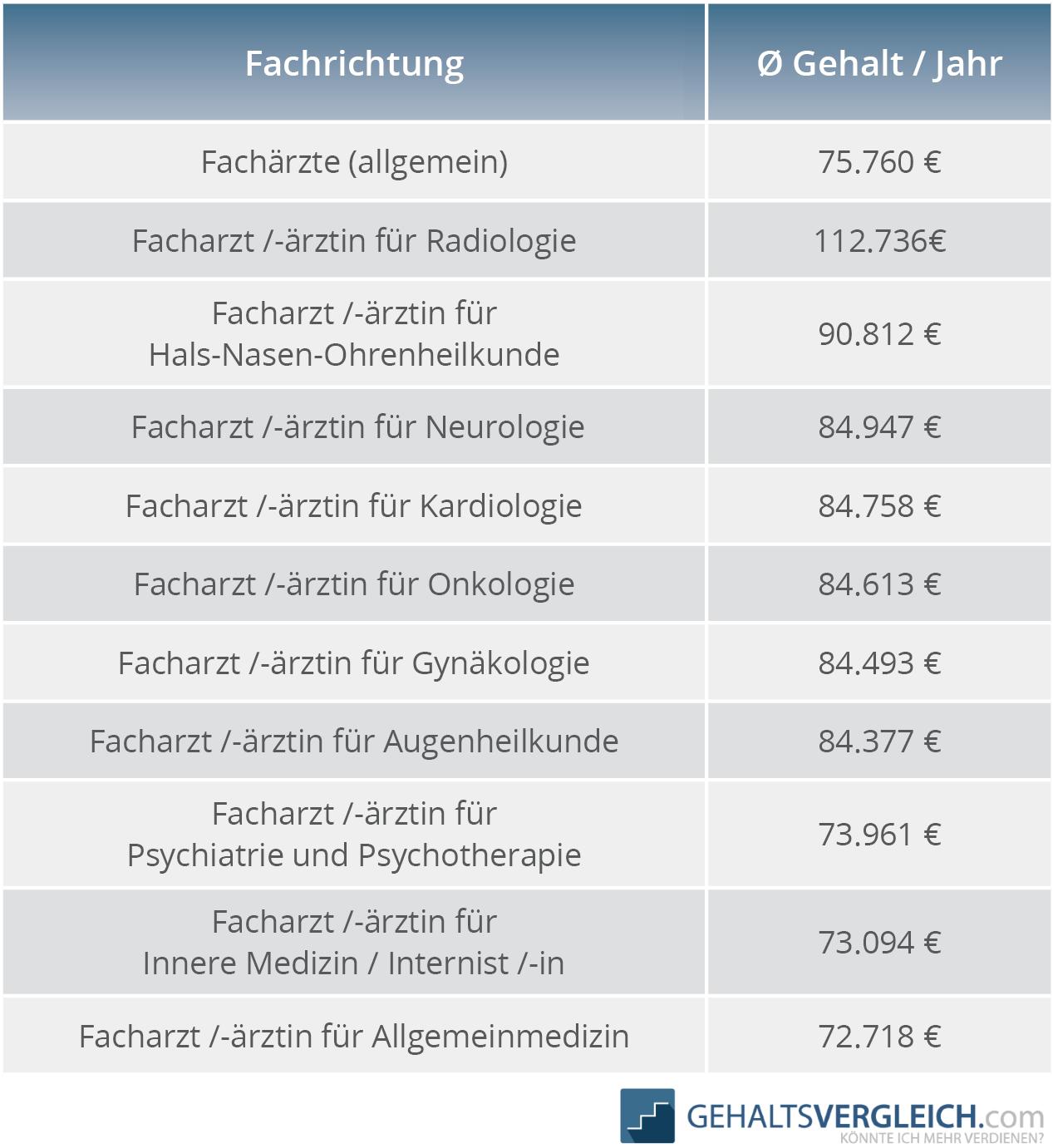 Gehaltstabelle Fachärzte nach Fachrichtung 2017