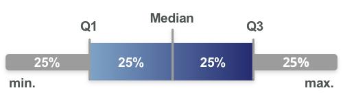 Statistische Werte für Gehälter