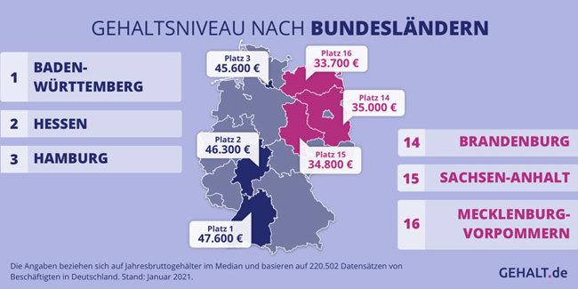 Grafische Darstellung des Gehaltsniveaus nach Bundesländern in Deutschland: (1) Baden-Württemberg (2) Hessen (3) Hamburg (14) Brandenburg (15) Sachsen-Anhalt (16) Mecklenburg-Vorpommern