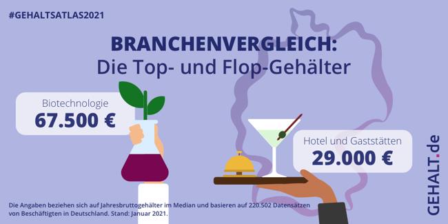 Grafische Darstellung der Top- und Flop-Gehälter im Branchenvergleich: (Top) Biotechnologie (Flop) Hotel- und Gaststätten