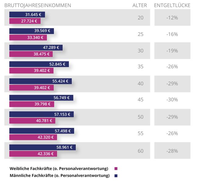 Unterschied Männer Frauen Fachkräfte