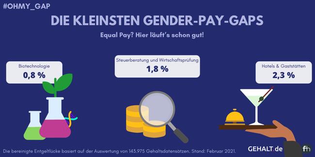 Grafische Darstellung der Branchen mit den niedrigsten bereinigten Gender-Pay-Gaps: Biotechnologie (0,8 %), Steuerberatung und Wirtschaftsprüfung (1,8 %) und Hotels & Gaststätten (2,3 %)