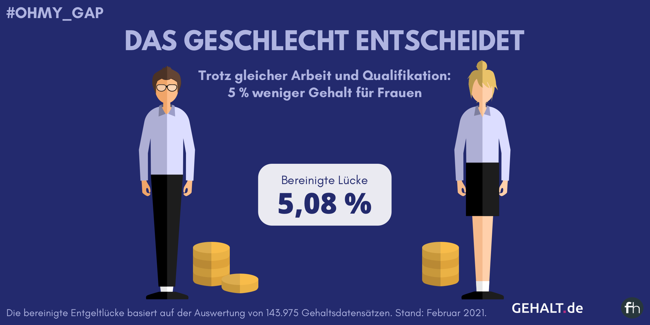 Grafische Darstellung der bereinigten Entgeltlücke zwischen Frauen und Männern von 5,08 %