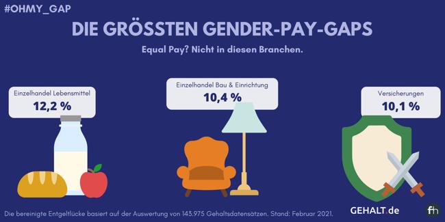 Grafische Darstellung der Branchen mit den höchsten bereinigten Gender-Pay-Gaps: Einzelhandel Lebensmittel (12,2 %), Einzelhandel Bau & Einrichtung (10,4 %) und Versicherungen (10,1 %)