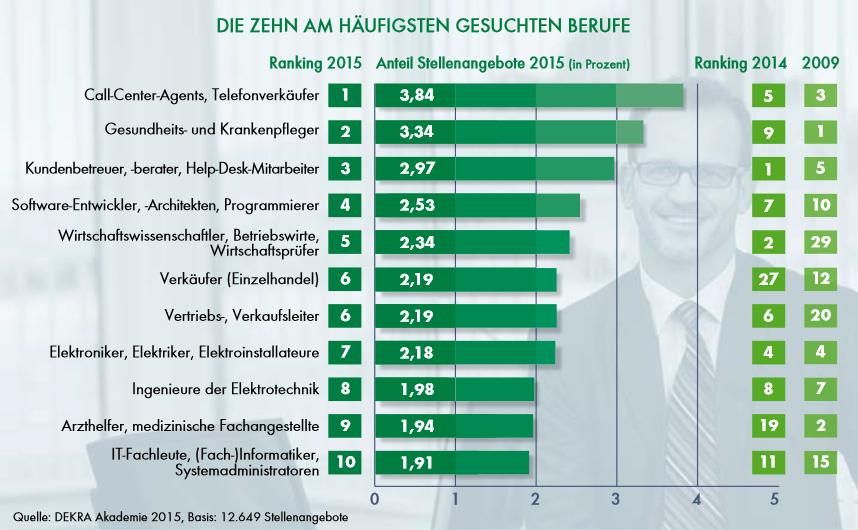 Studie die 10 am häufigsten gesuchten Berufe 2015