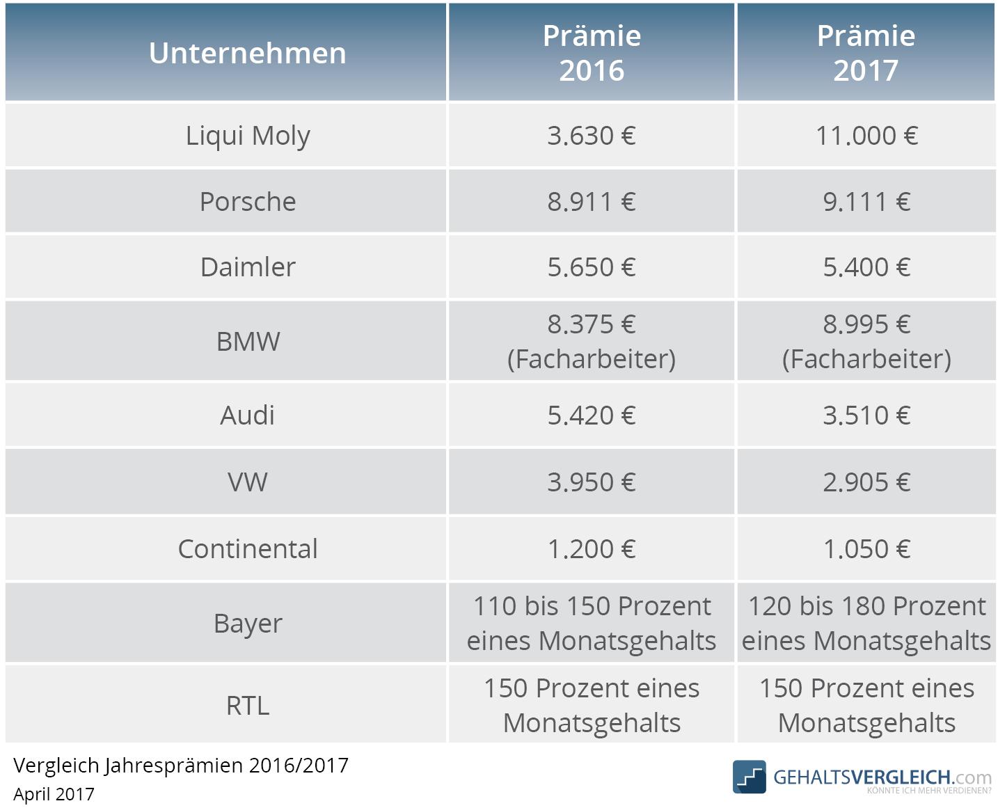 Prämienhöhen in Deutschland 2017 und 2016