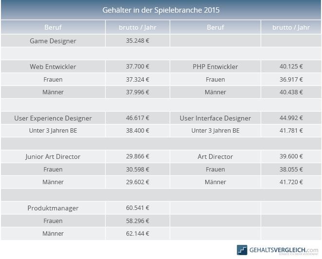Tabelle Gehaelter Spielebranche 2015