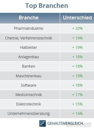 Tabelle Top Branchen beim Gehalt 2016