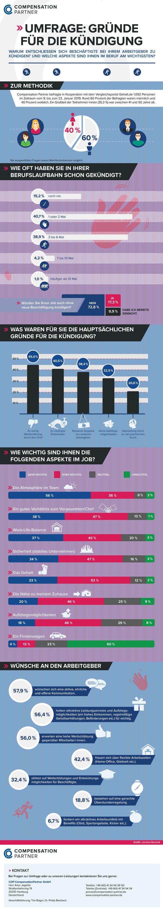 Infografik: Gründe für die Kündigung