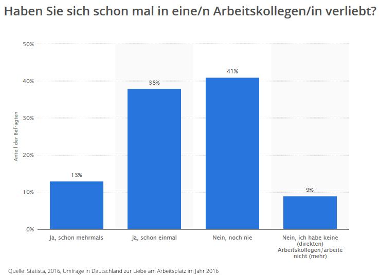 Umfrage in Deutschland zur Liebe am Arbeitsplatz im Jahr 2016