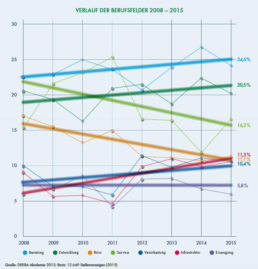 Verteilung Berufsfelder 2015