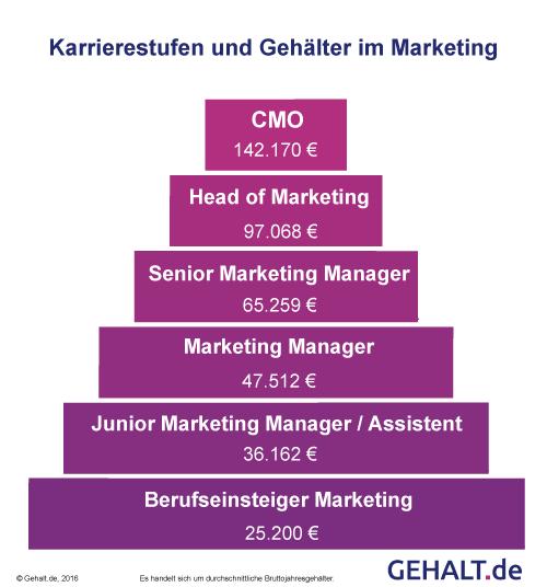 Marketing Manager Gehalt